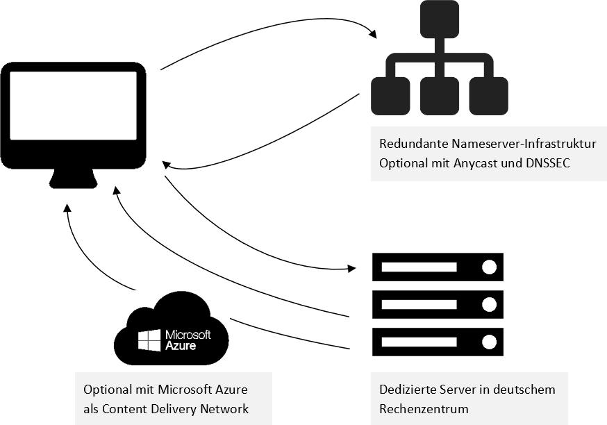 Webhosting mit Microsoft Secure als CDN